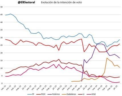 Evolución-de-las-encuestas-desde-20117.jpg