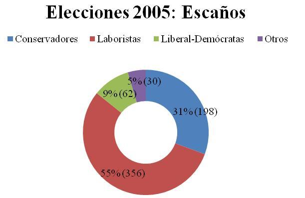 Graficos_elecciones_britanicas_2.JPG