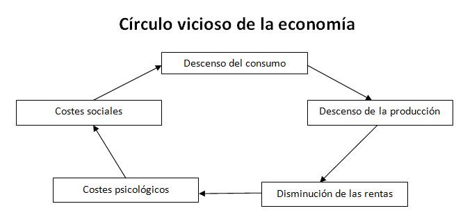 circulo-vicioso-de-la-economia.jpg