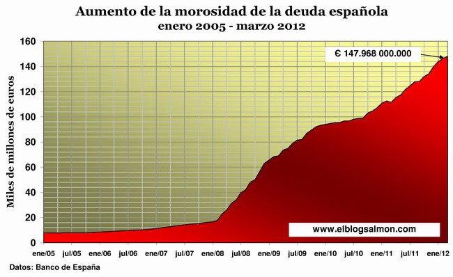 morosidad-de-la-banca-espanola-enero-2005-marzo-2012.jpg