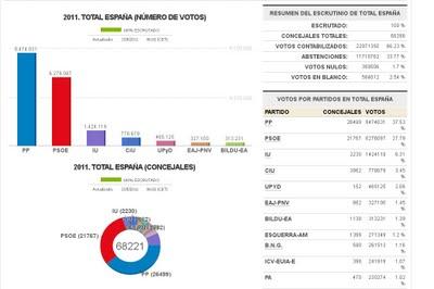 resultados-elecciones-2011 (1).jpg